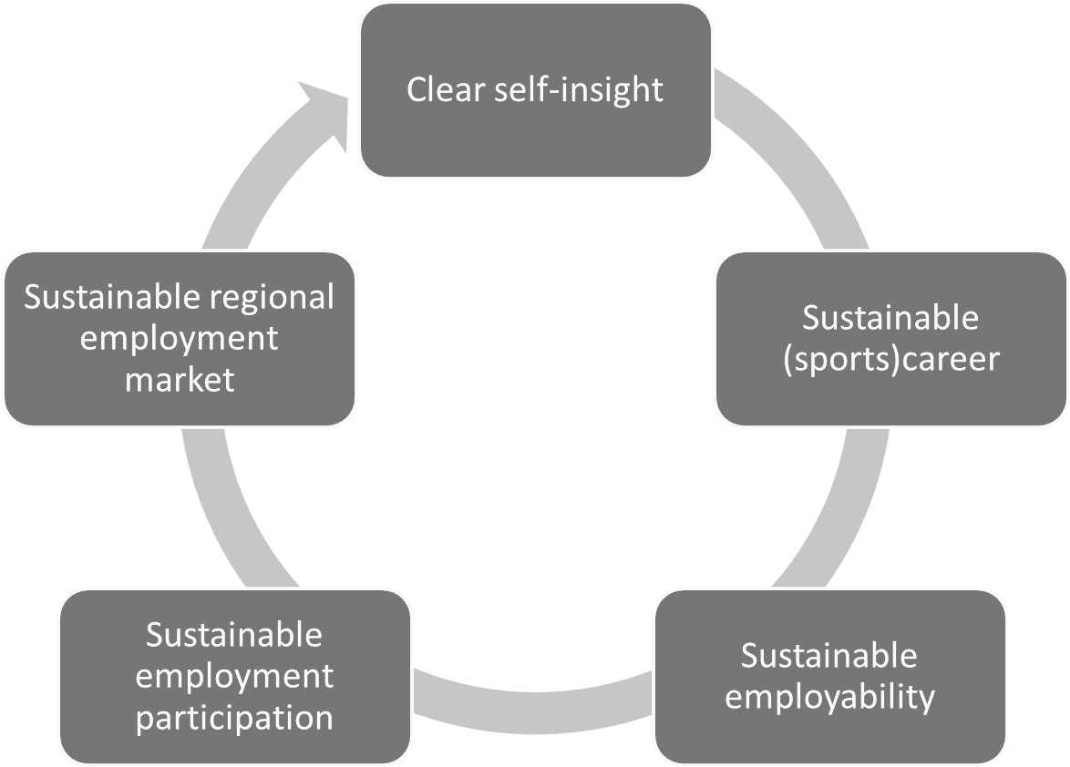 marketing sustainability Sustainability marketing myopia is a term used in sustainability marketing referring to a distortion stemming from the overlooking of socio-environmental attributes of a sustainable product or service at the expenses of customer benefits and values.